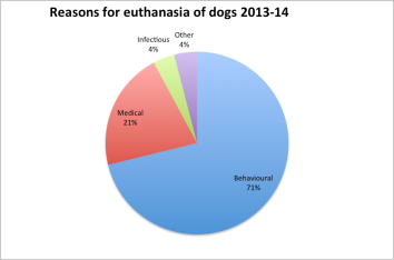 Stats from the RSPCA report on animal outcomes from their shelters 2013-14.